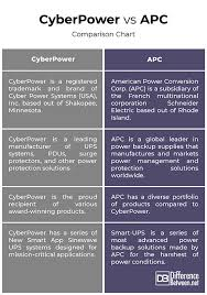Difference Between Cyberpower And Apc Difference Between