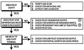 millivolt gas valve wiring diagram wiring diagram fireplace millivolt gas valve wiring diagram