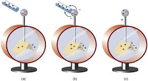18 2 conductors and insulators college physics oer demo in part a an electroscope is shown a glass rod positive signs is