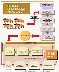 File Palm Oil Processing Flow Chart Jpg Wikimedia Commons