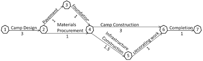 Pert Cpm Used In An Example Of Mine Camp Construction With