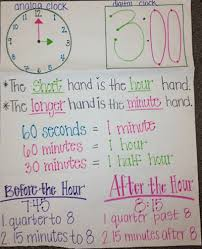 3 Md 2 Anchor Chart The Best 3rd Grade Anchor Charts For Your Classroom
