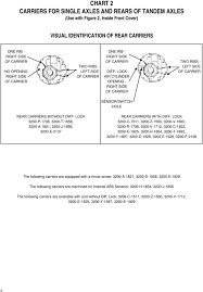 Tandem Hole Chart 160 161 And 164 Series Drive Axle Parts Pdf Free Download