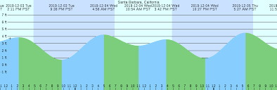 Santa Barbara California Tide Chart