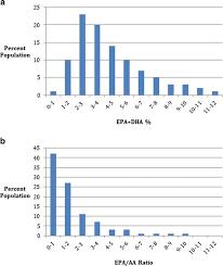 Omega-3 Fatty Acid Blood Levels Clinical Significance Update ...