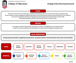 Strategic Planning Framework Strategic Action Planning Framework Niu College Of Education
