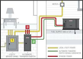wiring a home generator simple wiring diagram site generator wiring to your home wiring diagram online wiring diagram generator to your house generator wiring
