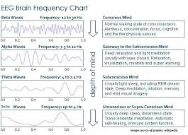Brain Waves Frequency Chart Beta Alpha Theta Delta Brain