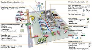 Amazon Warehouse Process Flow Chart