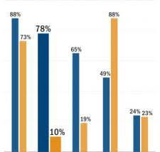 Cgs Summary Of Public Opinion Polls Center For Genetics