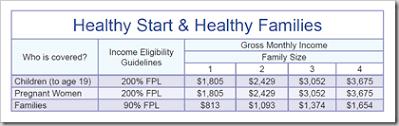 Medicaid Eligibility Income Chart Ohio 2017 Presumptive House Speaker Batchelder Medicaid Eligibility
