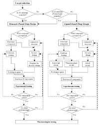 Cadd Drug Design Pathways Of Computer Aided Drug Design Download