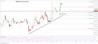 Market Update Bitcoin Ethereum Xrp Xlm Price Analysis