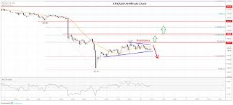 Eth Price Usd Chart Ethereum Price Analysis Can Eth Extend Its Rebound Above 235