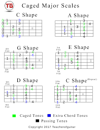 Major Scale Chord Progression Chart Caged Major Scale Chart In C The Power Of Music
