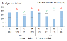 Charting Variances In Excel My Online Training Hub