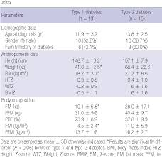 Diabetes Table Chart Table 1 From Adolescent Build Plotting On Body Composition