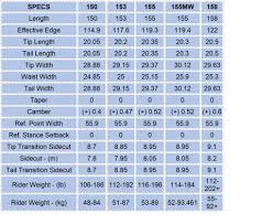 Snowboard Size And Weight Chart Arbor Snowboard Size Charts How To Pick The Right Size