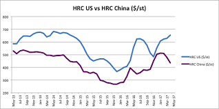 Hrc Steel Price Chart China Steel Prices Archives Steel Aluminum Copper