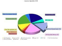 Amazon Sales Rank Chart 2018 Pie Chart Amazon Seo Sales Ranking Expert