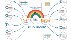 Ser Vs Estar Chart Ser Vs Estar Doctor Place By Pamela Bland On Prezi