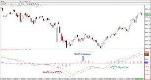 Make Profitable Trading Strategy Using Macd Histogram