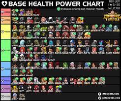 Base Health Power Chart 4 Star 5 50 Tier List Reddit