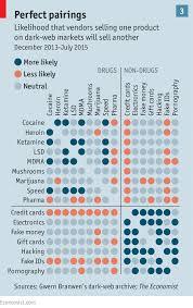 Street Drug Prices Chart Shedding Light On The Dark Web Buying Drugs Online