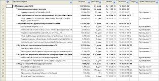Меркурьев А В Новикова Т Б Моделирование проекта по  Эта модель формируется на некоторых но не на всех элементах реального проекта задачах ресурсах временных отрезках и возможно на связанных затратах