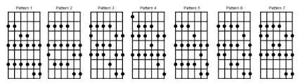 Guitar Major Scale Patterns Beauteous Building Scales Acousticplayer's Guitar Fretboard Theory Blog
