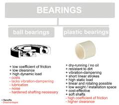The True Cost Of Bearing Lubrication