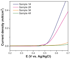 Rapid Synthesis of CuInTe2 <b>Ultrathin</b> Nanoplate with Enhanced ...