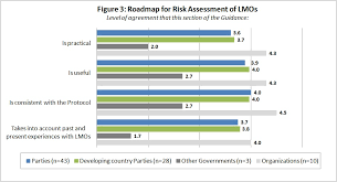Risk Management Flow Chart Template Hazard Identification Process Flow Chart Hazard