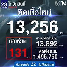 ศบค. เผย ยอดผู้ติดเชื้อวันนี้ รวม 13,256 หายป่วย 13,829 เสีย