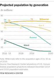Baby Boom Chart Millennials Expected To Outnumber Boomers In 2019 Pew