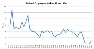 2014 Federal Pay Chart Has Government Worker Pay Been Shrinking