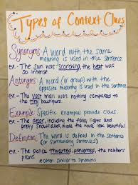 Types Of Context Clues Chart Types Of Context Clues Anchor Chart Picture Only