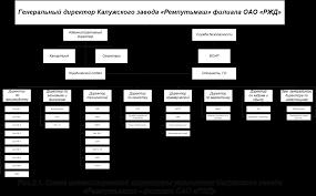 Дипломная работа Управление затратами ru