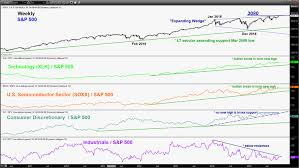 Lt Technical Chart Stock Indices Weekly Technical Outlook Trade Deal Optimism