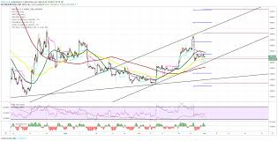 Btc Usd Bitfinex Chart Btc Usd 4h Chart Weekly Overview For Bitfinex Btcusd By