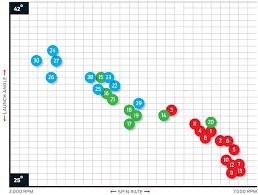 Stockpile Graphs Charts Resources Etc Golfwrx