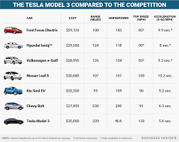 tesla 2018 model 3 price. fine tesla tesla model 3 compare for 2018 price