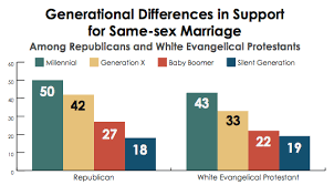 Pew 2014 Lgbt Report Generational Differences Chart Our Values