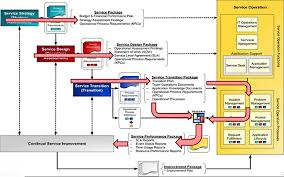 itil process 2 itil process flow it service management itilit service