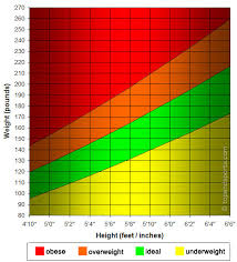 Weight Table Height Weight Graph Imperial