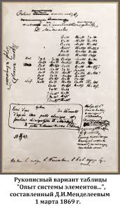 Открытия в химии и физике Менделеев гений русской науки Но безусловно в историю мировой науки имя Менделеева вошло благодаря открытому им периодическому закону Зимой 1868 1869 года работая над своим учебным