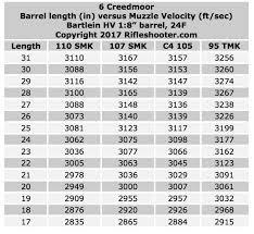 22 Creedmoor Ballistics Chart 6 Creedmoor Barrel Length Versus Muzzle Velocity 31 To 17