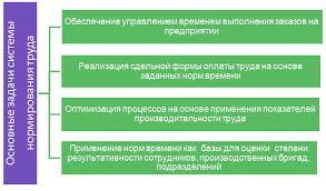 Нормирование труда на предприятии Управление производством Основные задачи нормирования труда на предприятии