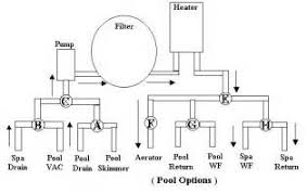 jandy plumbing diagram all about repair and wiring collections jandy plumbing diagram hot water heater wiring diagram further inground pool plumbing diagram jandy