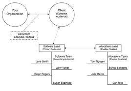 audience analysis example purdue owl audience analysis